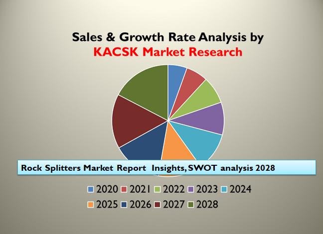 Rock Splitters Market Report  Insights, SWOT analysis 2028