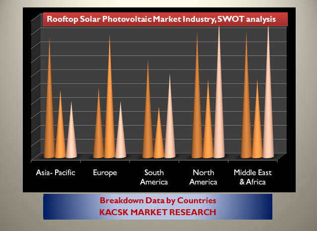 Rooftop Solar Photovoltaic Market Industry, SWOT analysis