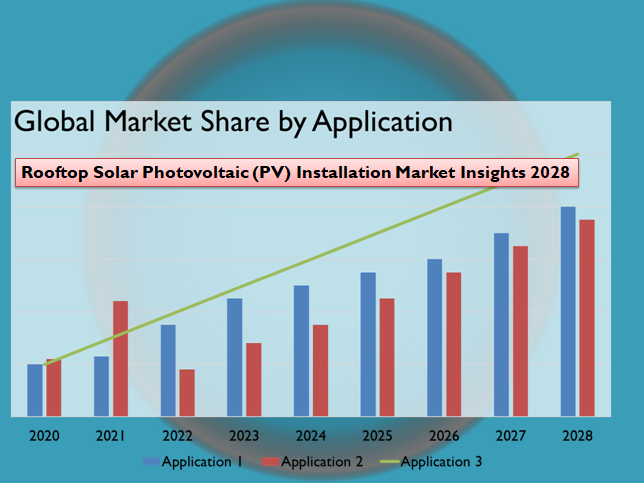 Rooftop Solar Photovoltaic (PV) Installation Market Insights 2028
