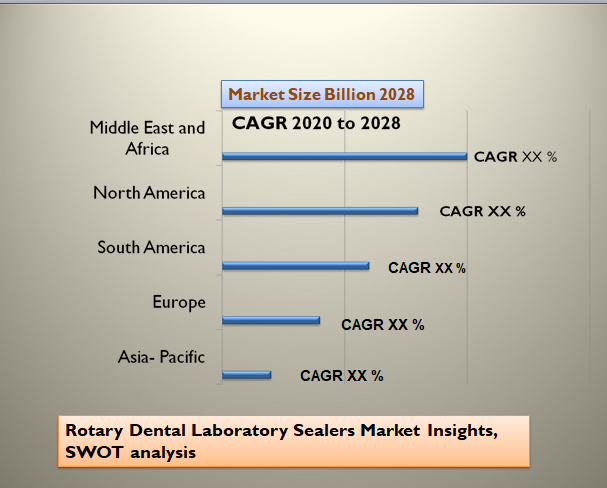 Rotary Dental Laboratory Sealers Market Insights, SWOT analysis