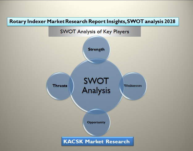 Rotary Indexer Market Research Report Insights, SWOT analysis 2028
