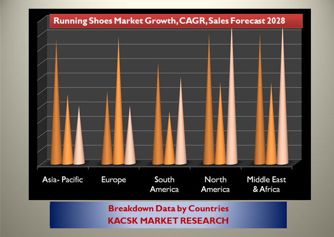 Running Shoes Market Growth, CAGR, Sales Forecast 2028