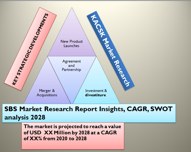 SBS Market Research Report Insights, CAGR, SWOT analysis 2028
