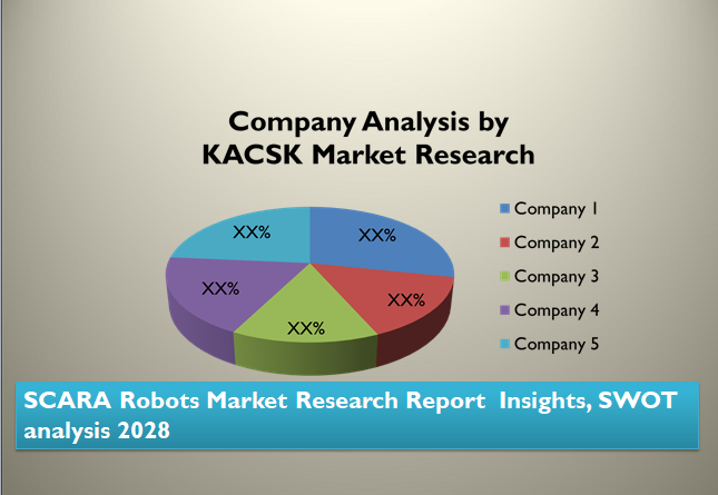 SCARA Robots Market Research Report  Insights, SWOT analysis 2028