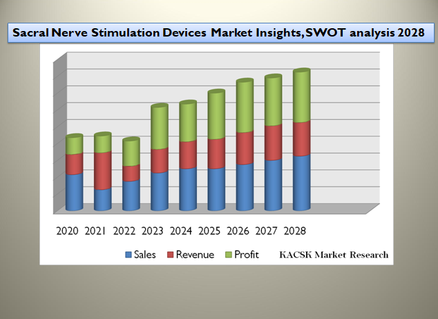 Sacral Nerve Stimulation Devices Market Insights, SWOT analysis 2028