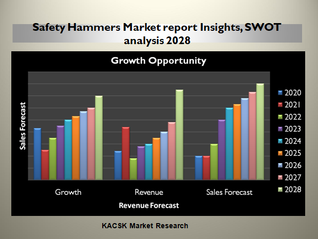 Safety Hammers Market report Insights, SWOT analysis 2028