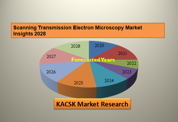 Scanning Transmission Electron Microscopy Market Insights 2028