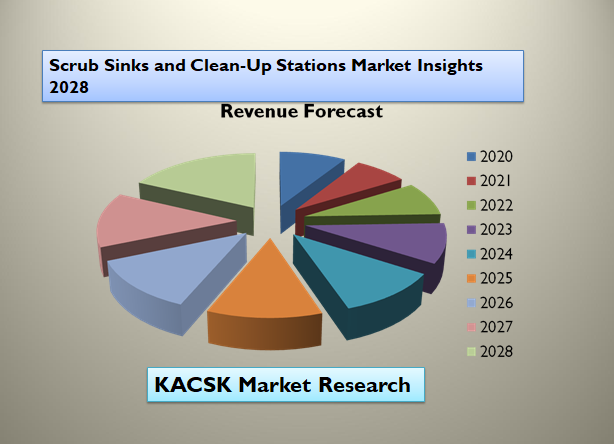 Scrub Sinks and Clean-Up Stations Market Insights 2028