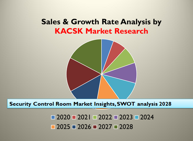 Security Control Room Market Insights, SWOT analysis 2028