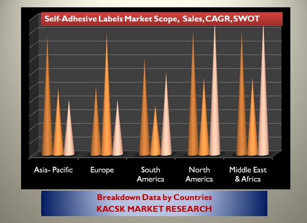 Self-Adhesive Labels Market Scope,  Sales, CAGR, SWOT Analysis