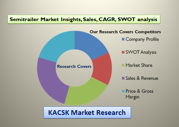 Semitrailer Market Insights, Sales, CAGR, SWOT analysis