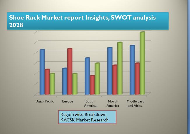 Shoe Rack Market report Insights, SWOT analysis 2028