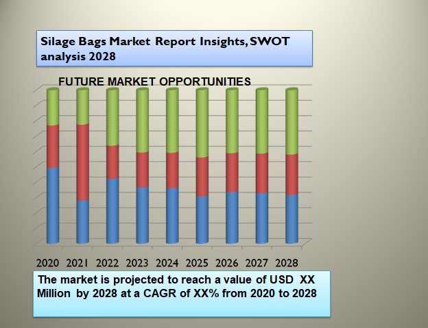 Silage Bags Market Report Insights, SWOT analysis 2028