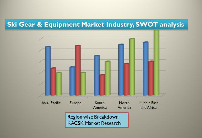 Ski Gear & Equipment Market Industry, SWOT analysis