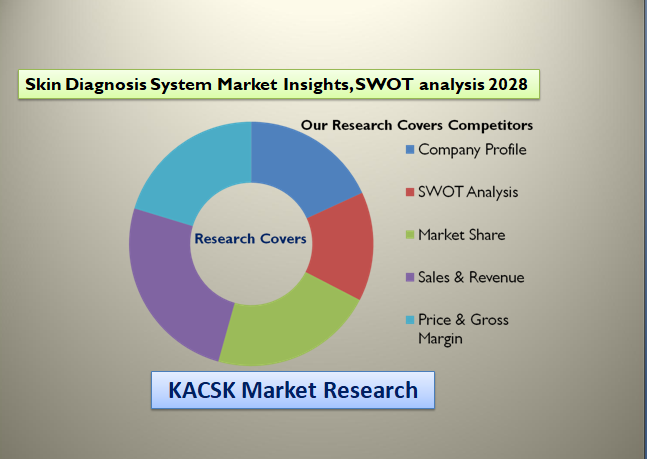 Skin Diagnosis System Market Insights, SWOT analysis 2028