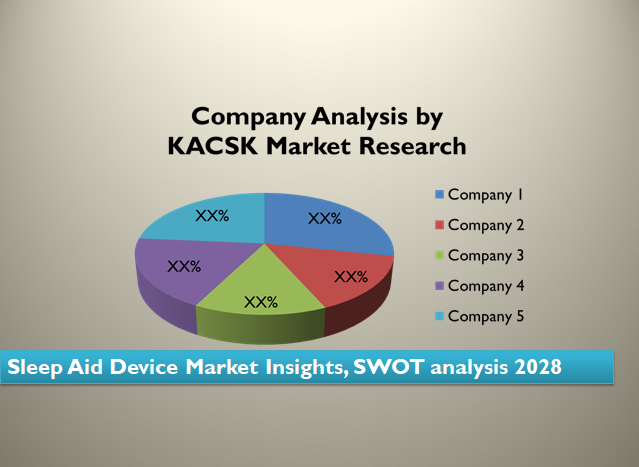 Sleep Aid Device Market Insights, SWOT analysis 2028