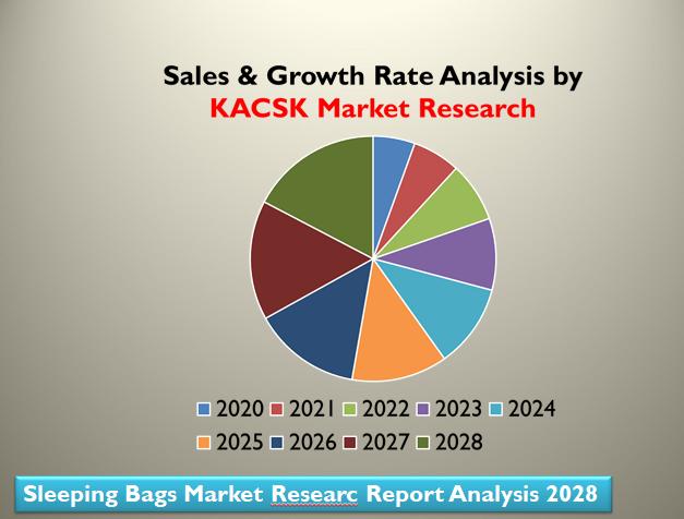 Sleeping Bags Market Researc Report Analysis 2028