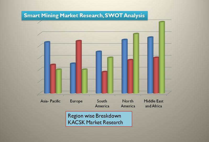 Smart Mining Market Research