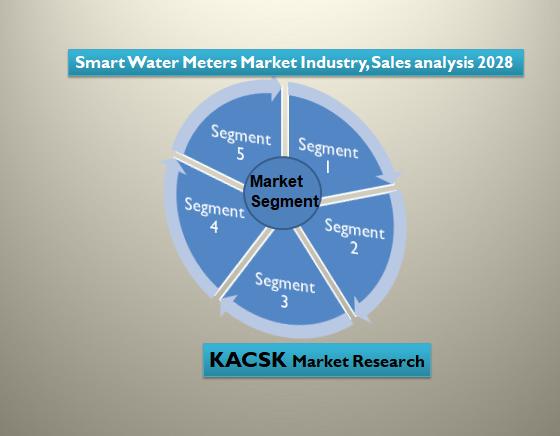 Smart Water Meters Market Industry, Sales analysis 2028
