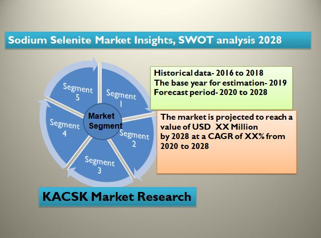Sodium Selenite Market Insights, SWOT analysis 2028