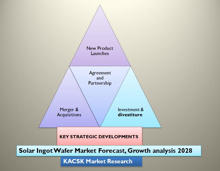 Solar Ingot Wafer Market Forecast, Growth analysis 2028