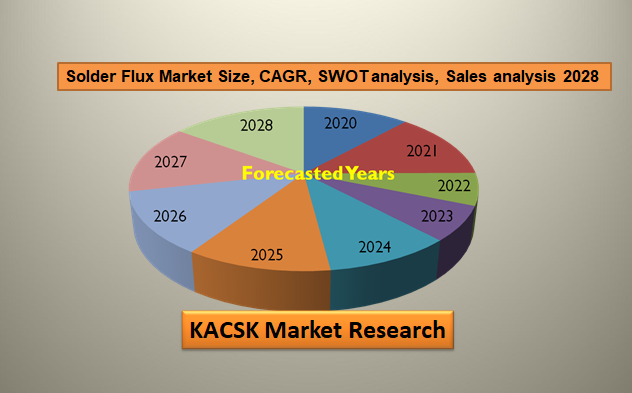 Solder Flux Market Size, CAGR, SWOT analysis, Sales analysis 2028