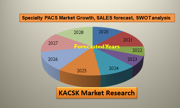 Specialty PACS Market Growth, SALES forecast, SWOT analysis