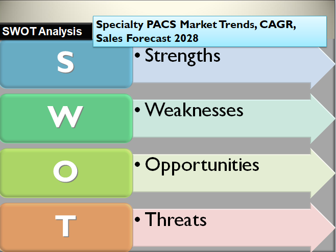 Specialty PACS Market Trends, CAGR, Sales Forecast 2028