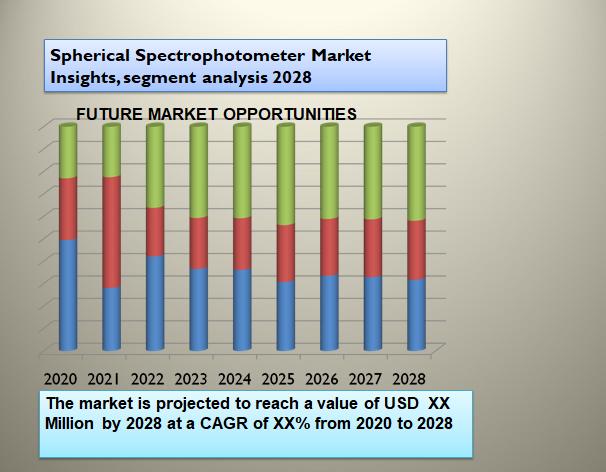 Spherical Spectrophotometer Market Insights, segment analysis 2028