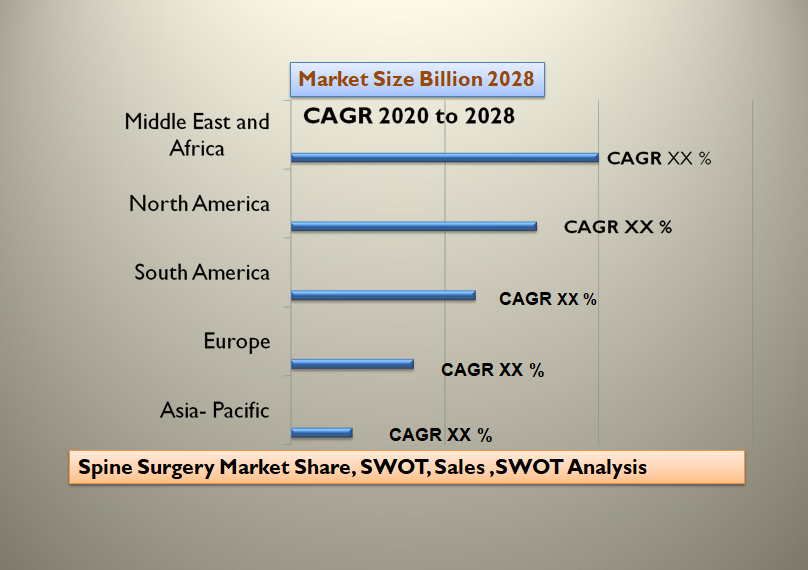Spine Surgery Market Share, SWOT, Sales ,SWOT Analysis