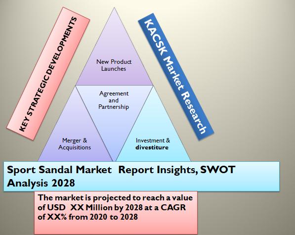 Sport Sandal Market Report Insights, SWOT Analysis 2028