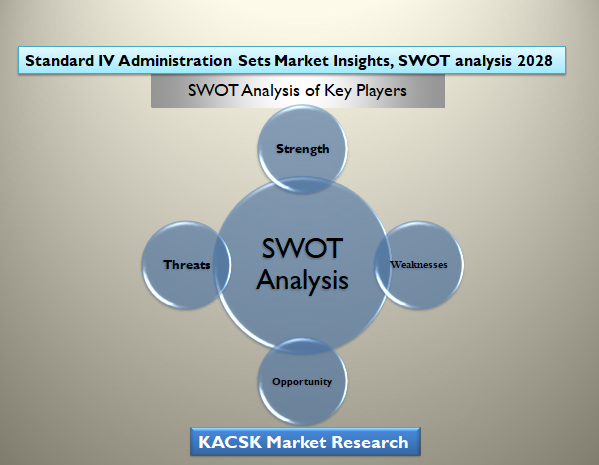 Standard IV Administration Sets Market Insights, SWOT analysis 2028