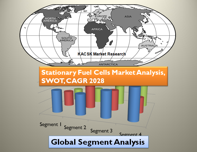 Stationary Fuel Cells Market Analysis, SWOT, CAGR 2028