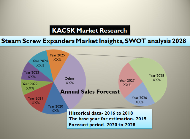 Steam Screw Expanders Market Insights, SWOT analysis 2028