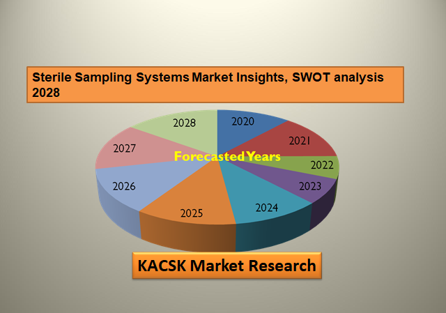 Sterile Sampling Systems Market Insights, SWOT analysis 2028