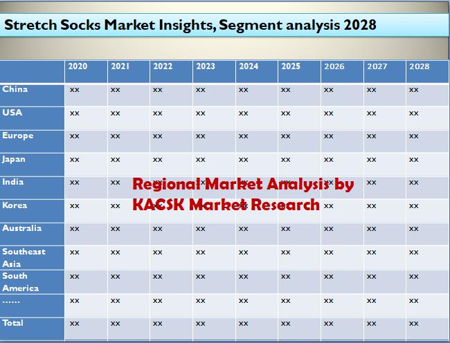 Stretch Socks Market Insights, Segment analysis 2028
