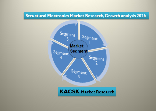 Structural Electronics Market Research, Growth analysis 2026