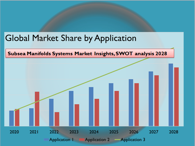 Subsea Manifolds Systems Market Insights, SWOT analysis 2028