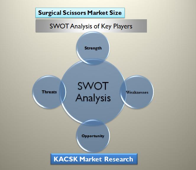 Surgical Scissors Market Size
