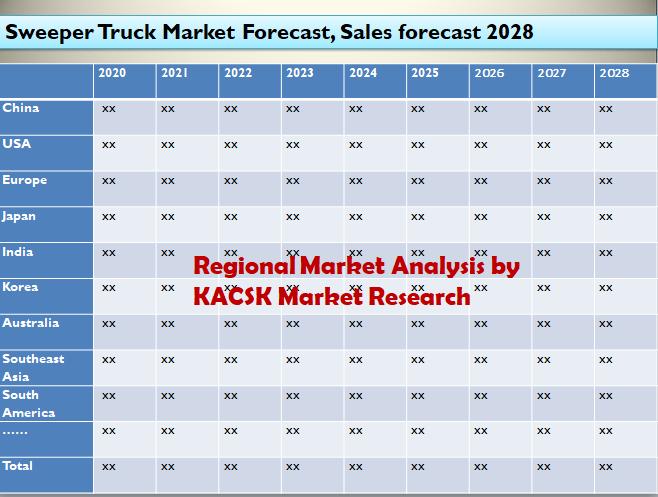 Sweeper Truck Market Forecast, Sales forecast 2028