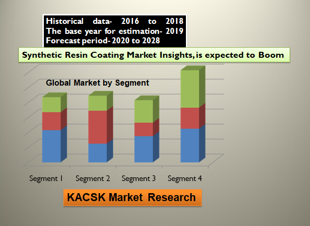 Synthetic Resin Coating Market Insights, is expected to Boom