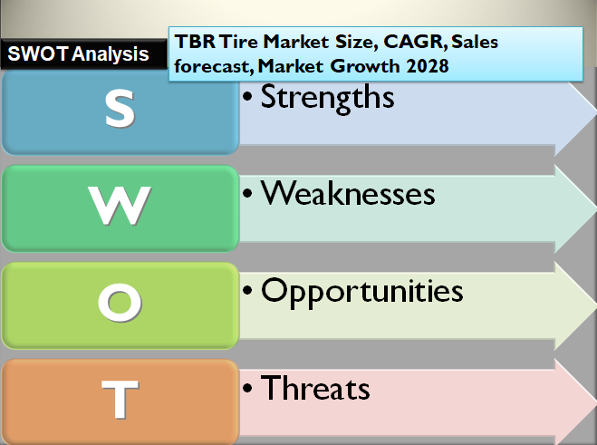 TBR Tire Market Size, CAGR, Sales forecast, Market Growth 2028