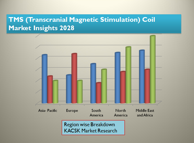 TMS (Transcranial Magnetic Stimulation) Coil Market Insights 2028