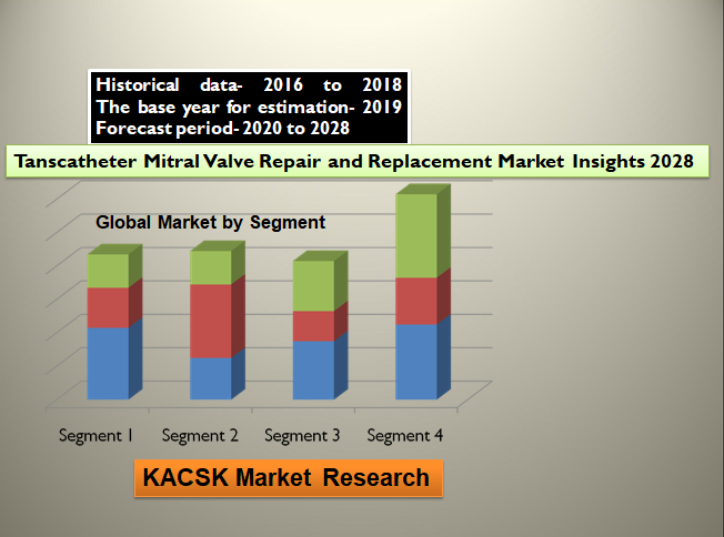 Tanscatheter Mitral Valve Repair and Replacement Market Insights 2028