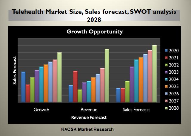 Telehealth Market Size, Sales forecast, SWOT analysis 2028