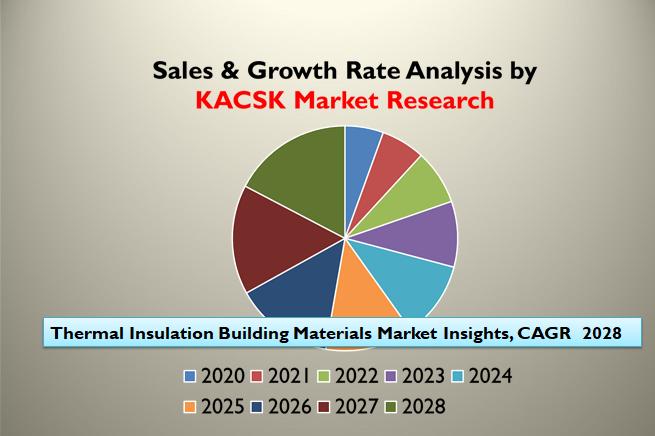 Thermal Insulation Building Materials Market Insights, CAGR 2028