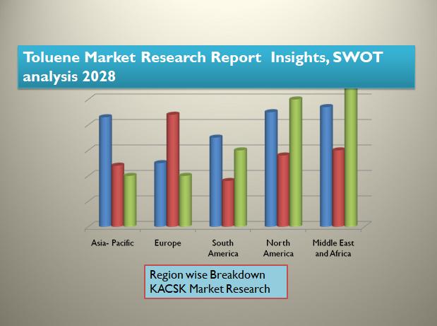 Toluene Market Research Report Insights, SWOT analysis 2028
