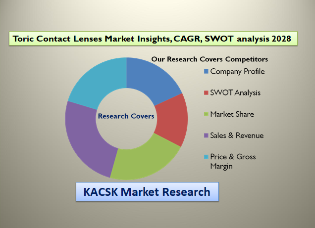 Toric Contact Lenses Market Insights, CAGR, SWOT analysis 2028