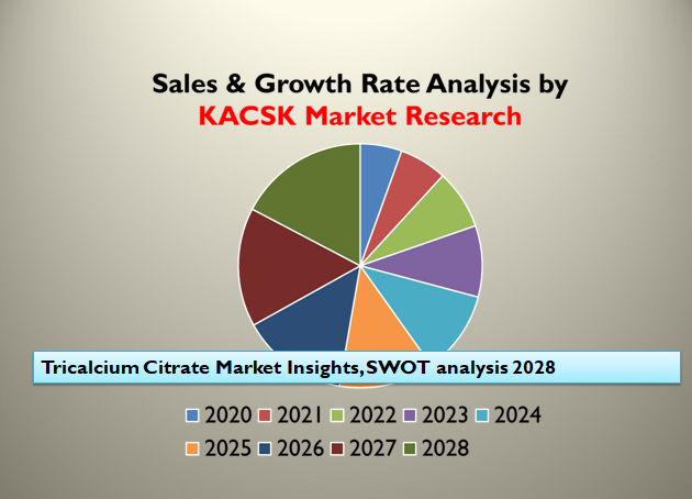 Tricalcium Citrate Market Insights, SWOT analysis 2028