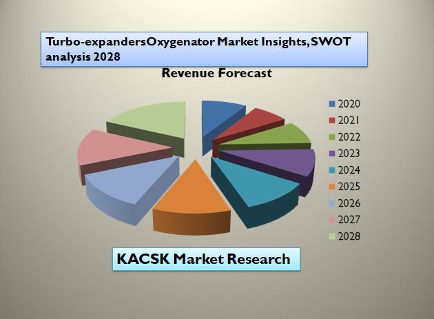 Turbo-expandersOxygenator Market Insights, SWOT analysis 2028